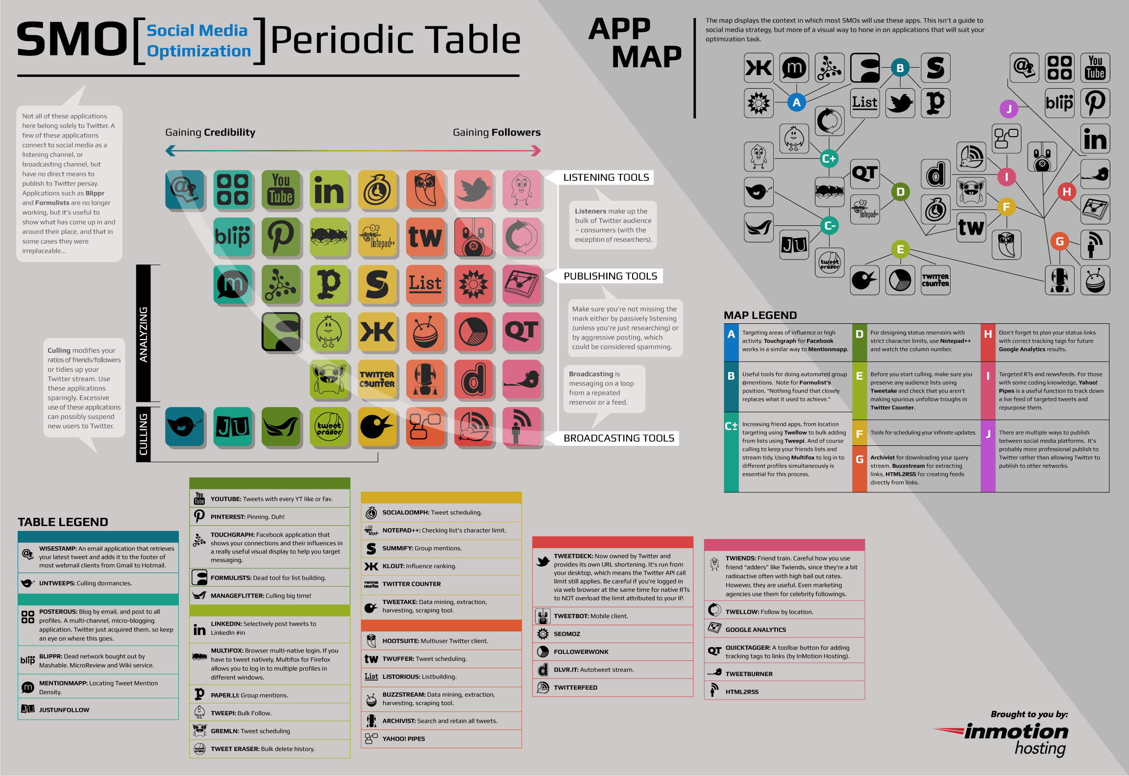 La tabla peri dica de las redes sociales infograf a for Table design graphic