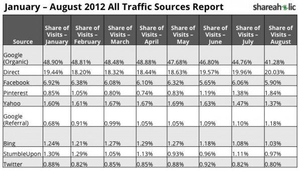 3d0744d2c Pinterest ya es la cuarta fuente de tráfico en Internet