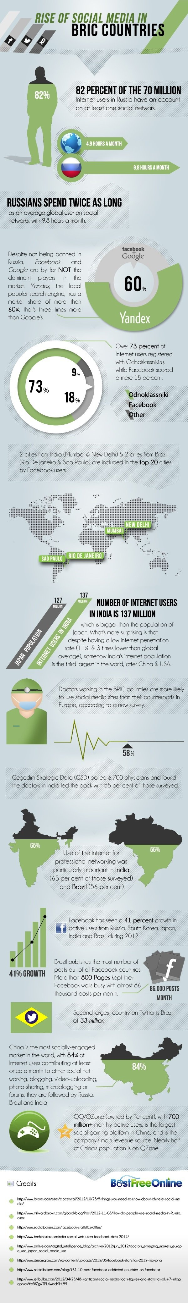 bric-social-media-infographic