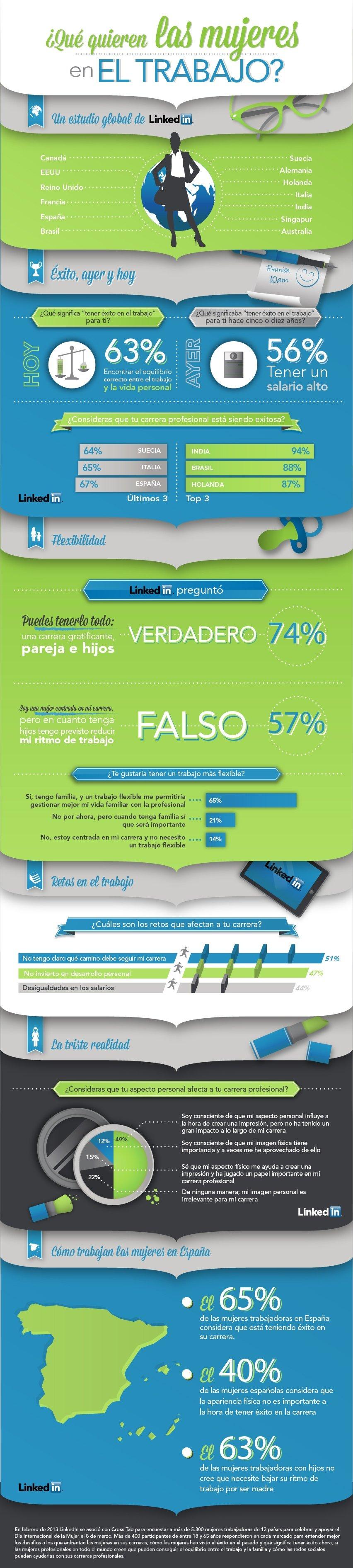LI_Women@Work_resultados España