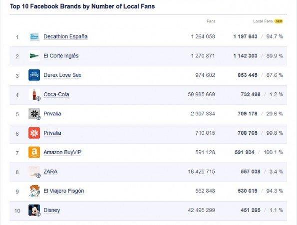 marcas con más fans en Fb