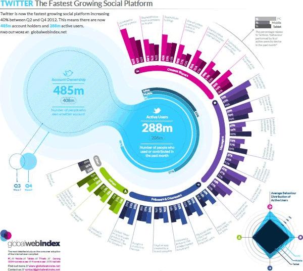 Twitter es la red social que más crece