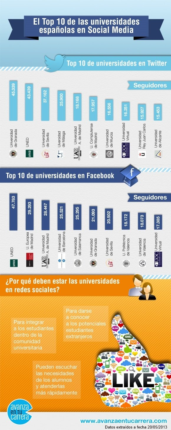 Infografía ranking 2013