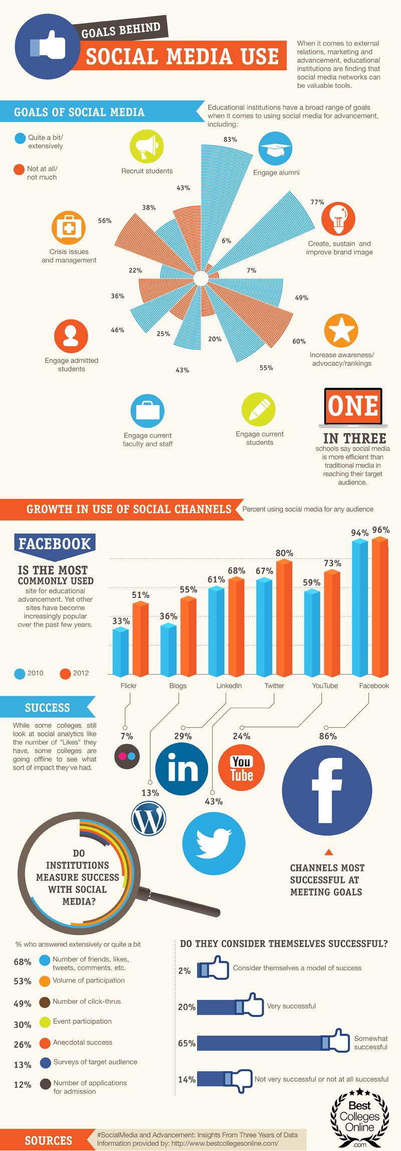 Social-Media-Goals-Infographic