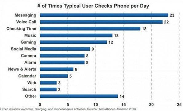 mobile-checks-per-day