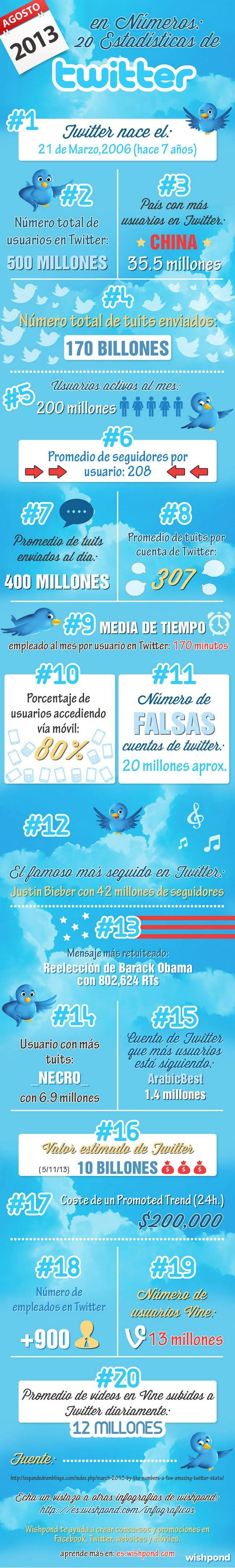 Twitterfacts
