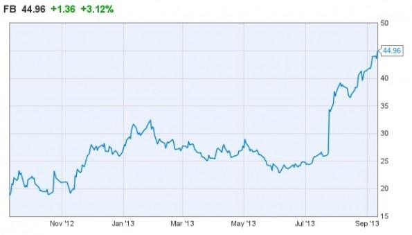 grafico_acciones_FB