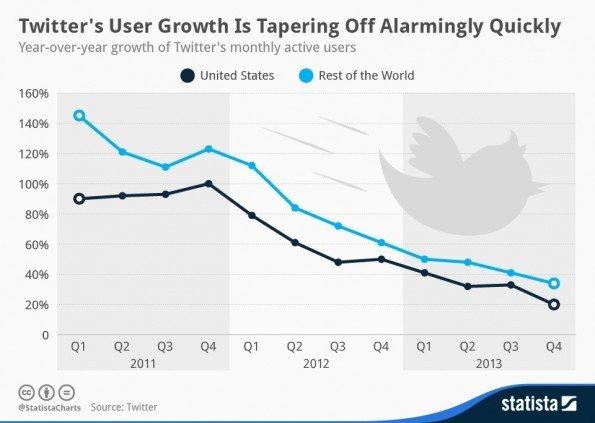 chartoftheday_1950_Twitter_User_Growth_n