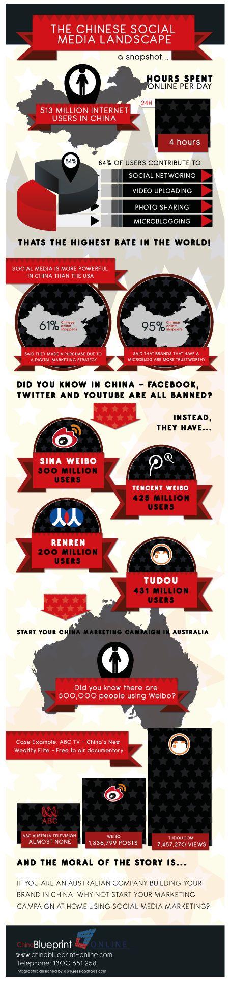 china_social_media