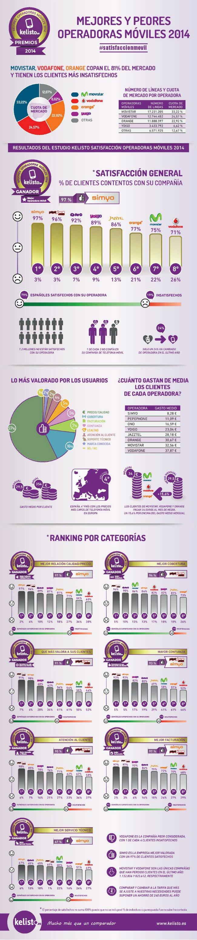 Kelisto_Infografia-Móviles