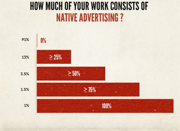 native-advertising-report-poster
