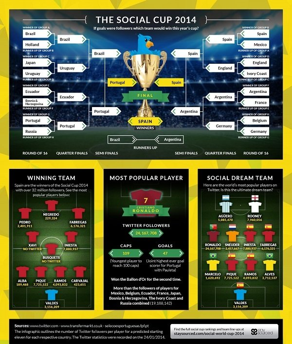 5345119a06f2dsocial-world-cup-2014