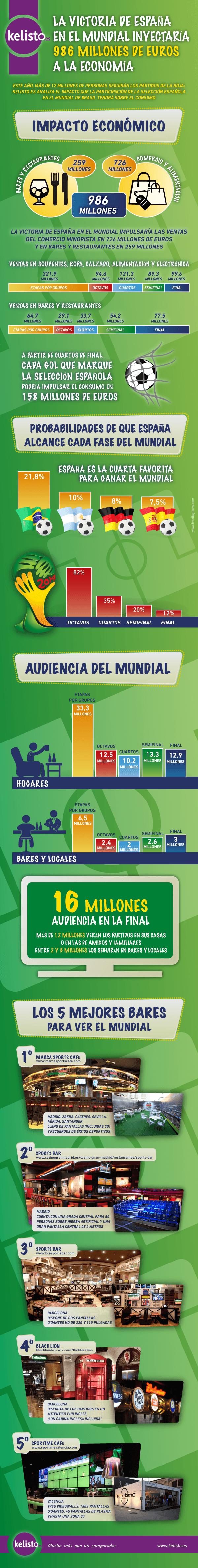 KelistoEs_InfografiaMundial_DEF