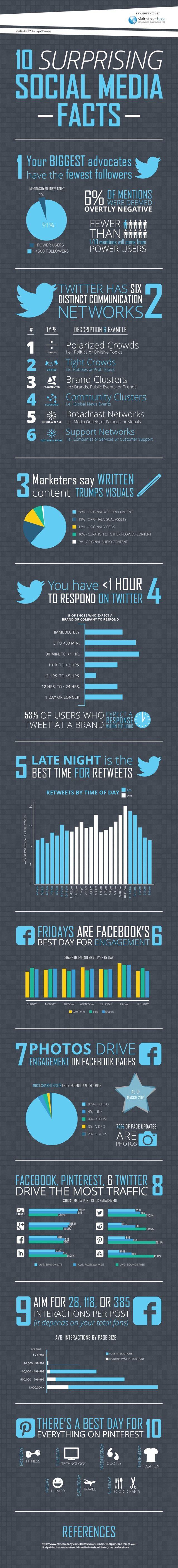 facts social media