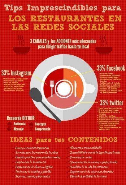 infografia-restaurantes-redes-sociales