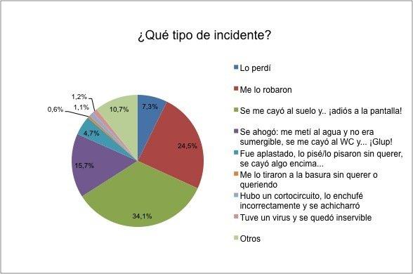 tipos incidentes