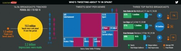 KAM_TwitterDataInfographics_SPAIN