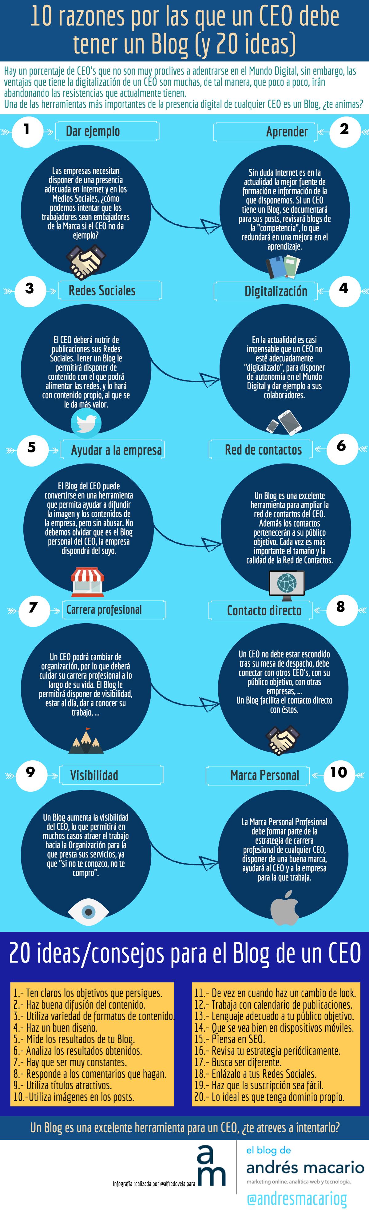 Infografia.AndresMacario.BlogCEO-4