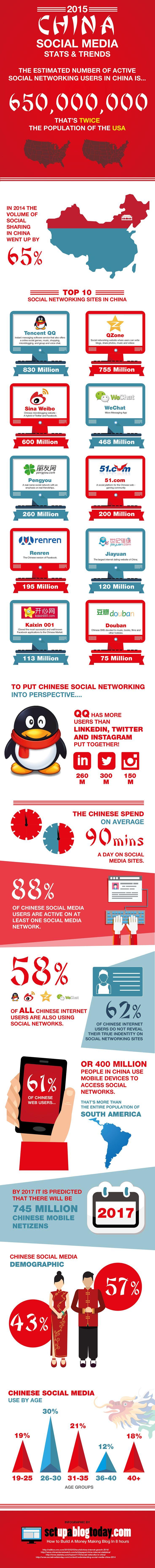 china_infografia