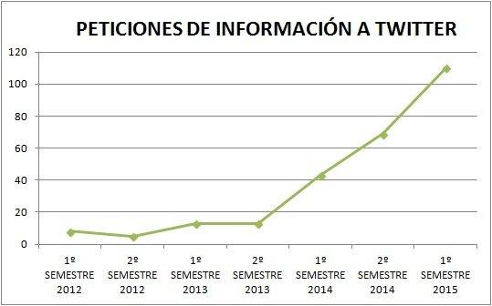 peticiones_twitter