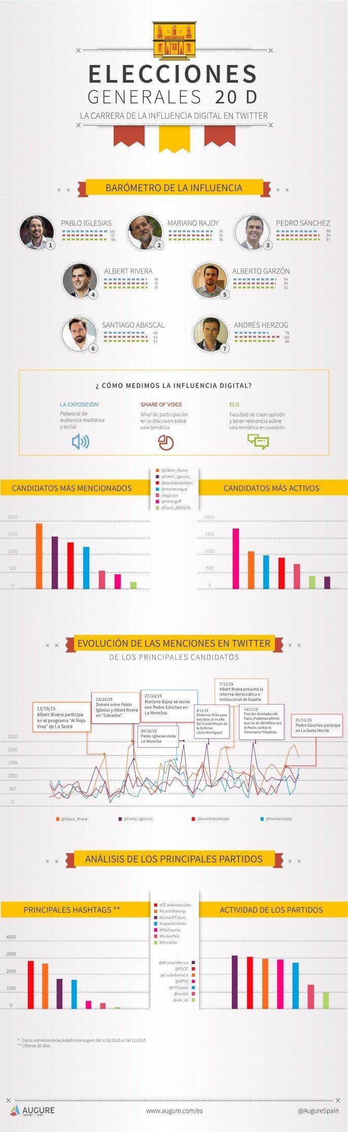 Elecciones-Generales-Espana-2015-Augure-influencia-digital-686x2232