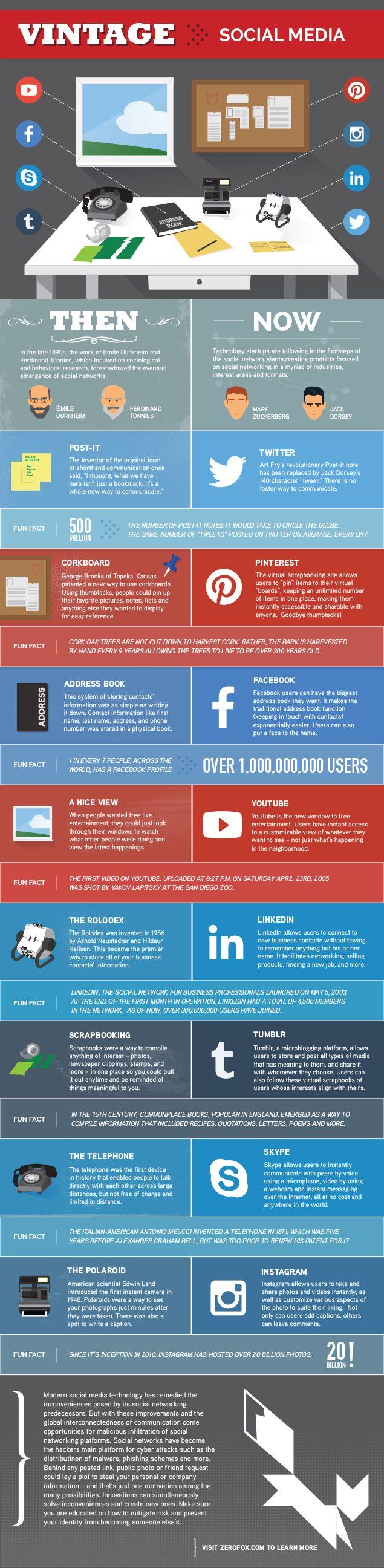redes sociales antes y ahora