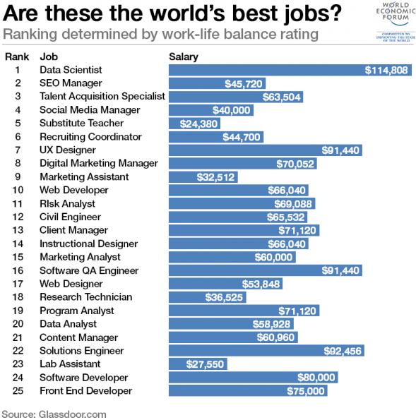Social Media Manager, el cuarto mejor trabajo del mundo