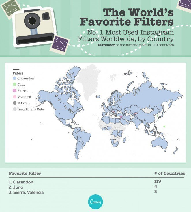 Los filtros de Instagram más populares en todo el mundo