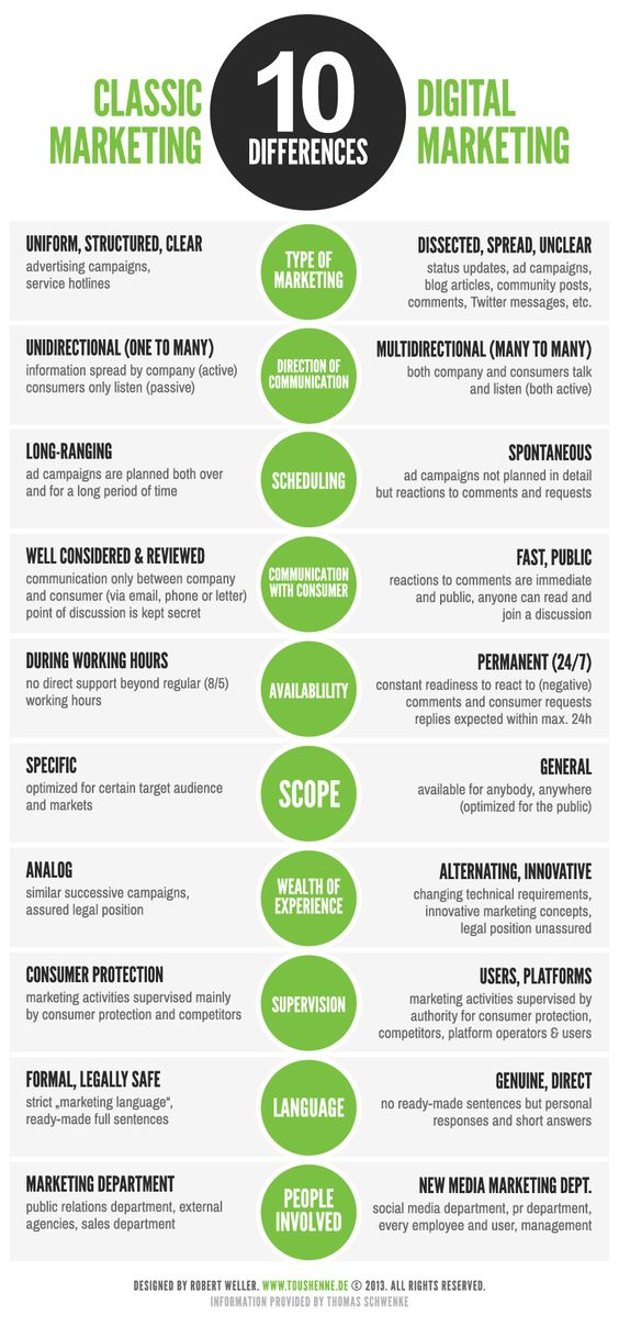 10 diferencias entre el marketing tradicional y el digital