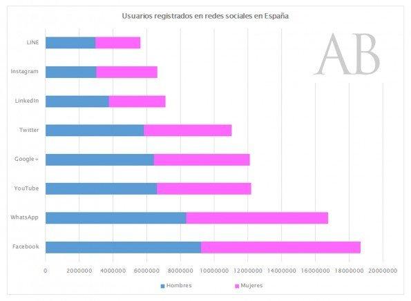 GraficoUsuariosRegistradosRRSS-Spain