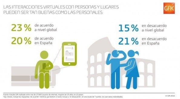 Interacciones virtuales