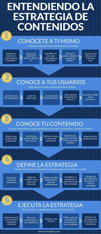 Entendiendo una buena estrategia de contenidos [Infografía]
