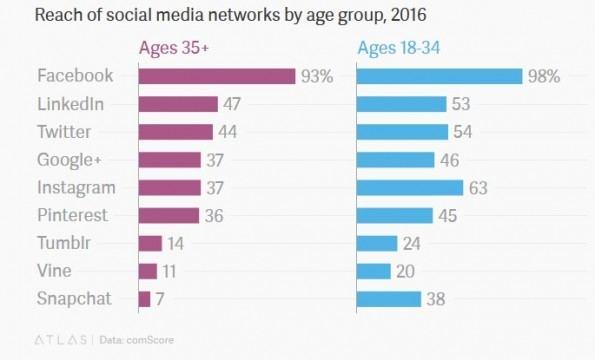 No, los jóvenes no están abandonando su interés por Facebook