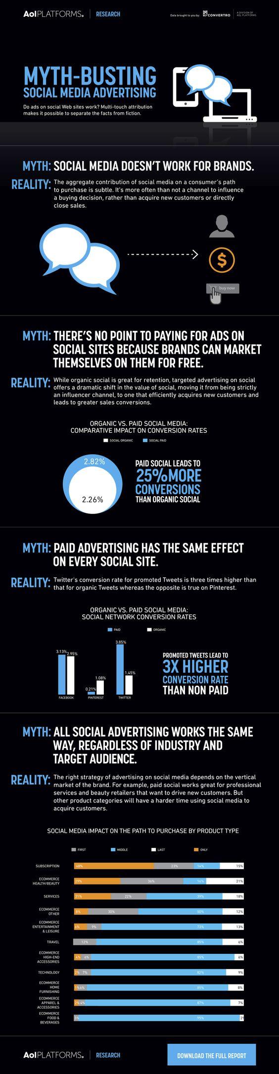 Desmontamos algunos mitos de la publicidad en Social Media