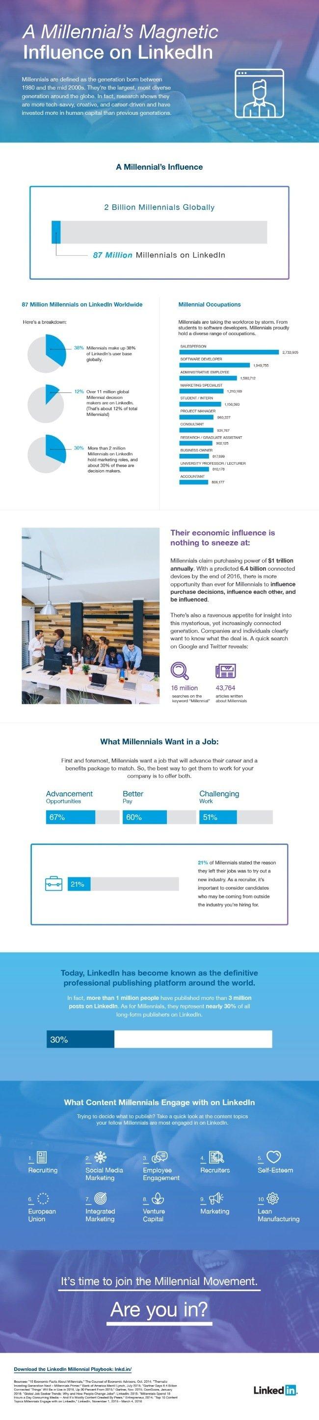 ¿Quieres saber cómo utilizan la red LinkedIn los Millenials?