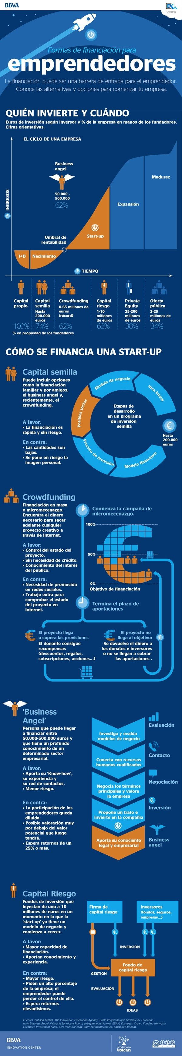 formas-financiacion-emprendeores-infografia