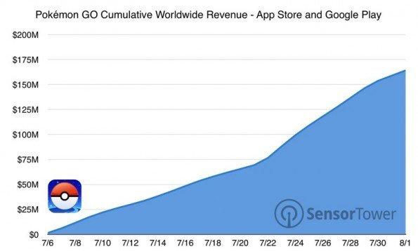 Pokemon Go consigue 160 millones de dólares solo en un mes