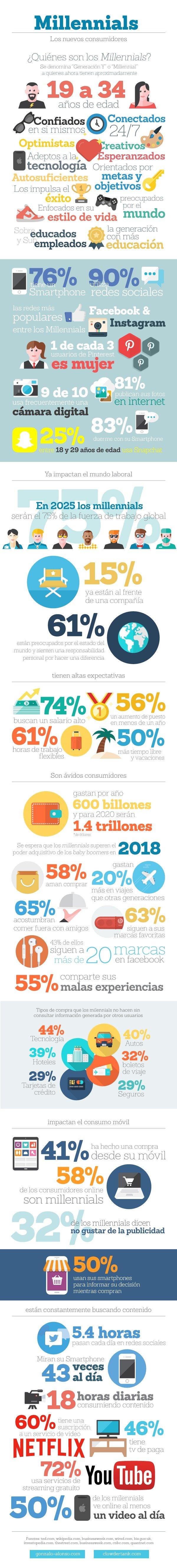 infografia-millennial