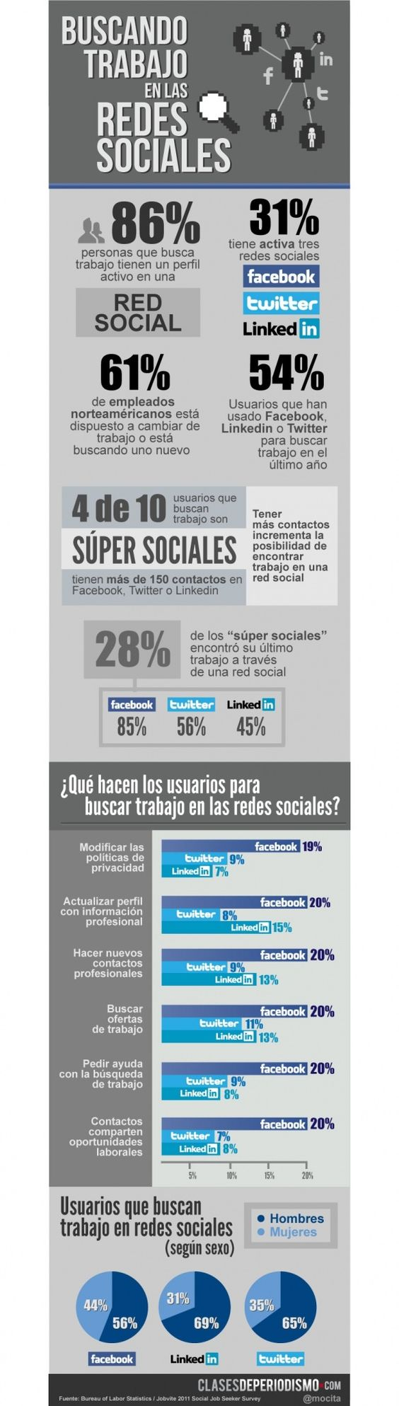 Cómo usar las redes sociales para encontrar trabajo [Infografía]