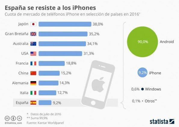 España es uno de los países en los que menos iPhones se compran