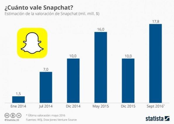 La App +Snatchat tiene un valor de 17.800 millones de dólares