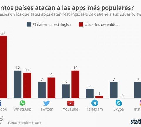 chartoftheday_6854__cuantos_paises_atacan_a_las_apps_mas_populares_n