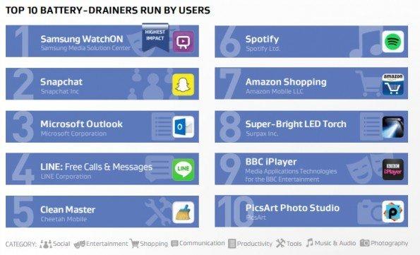 Las diez apps de Android que más batería del teléfono consumen