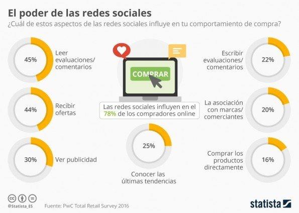 cuanto_nos_influencian_las_redes_sociales_n