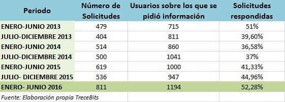 peticiones-informacion-facebook-gobierno-espanol