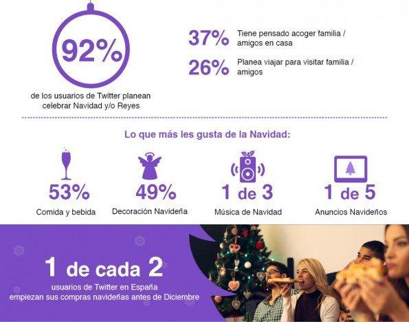 Seis de cada 10 usuarios de Twitter realizan compras online