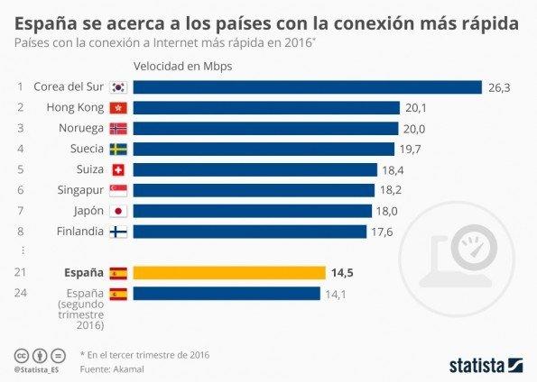 ¿Cuáles son los países con la conexión a Internet más rápida?