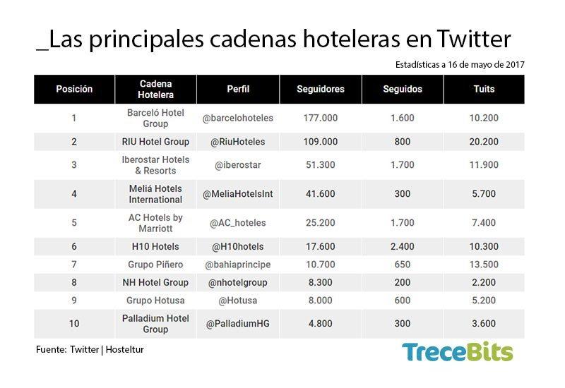 Cadenas Hoteleras Twitter