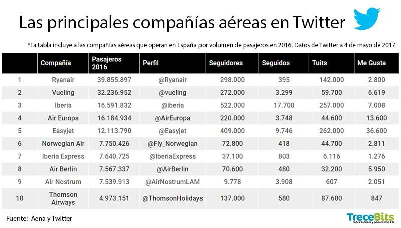 Compañías aéreas en Twitter