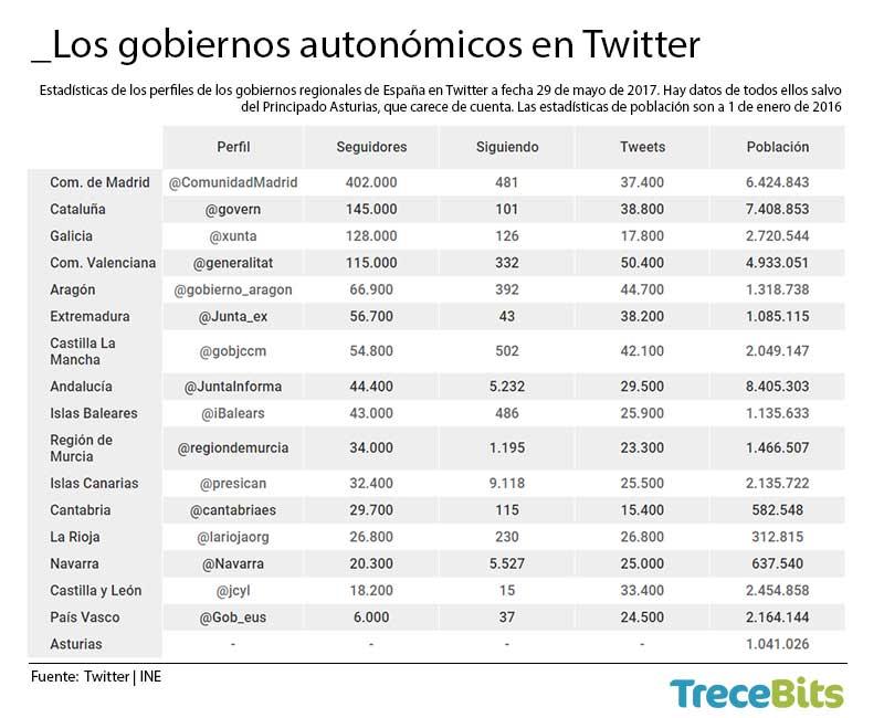 Los gobiernos autonómicos en Twitter